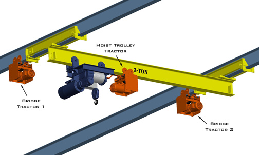 Material Handling Crane Forward Repair System : Bridge cranes overhead industrial